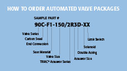 Automated Part Number Matrix