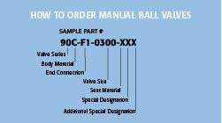 Manual Part Number Matrix