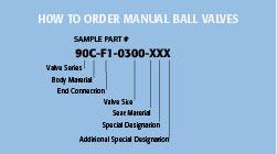 Manual Part Number Matrix
